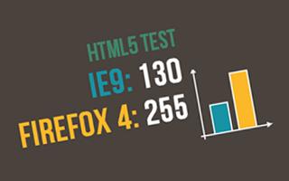 Sobre el diplomado de HTML5 de Microsoft