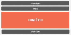 El nuevo elemento de HTML5: main