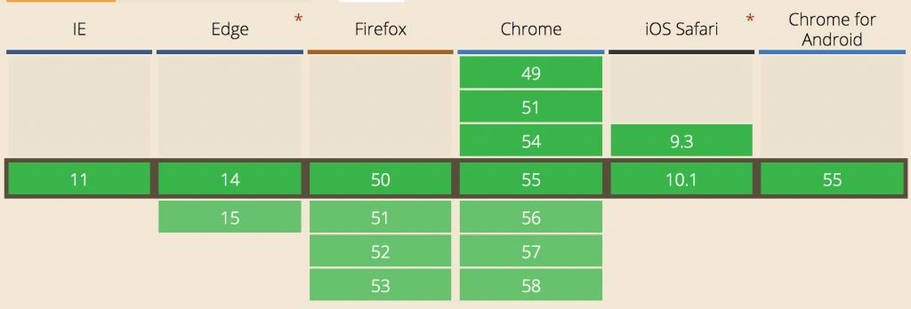 El Modo Estricto en navegadores modernos